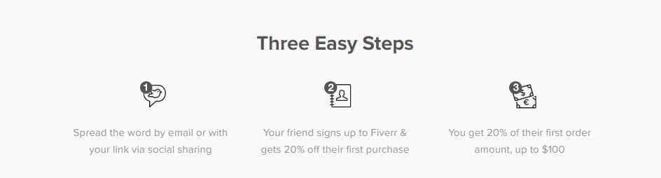 fiverr referral program
